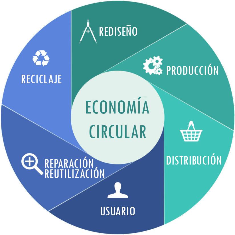 Economía Circular - Reloops